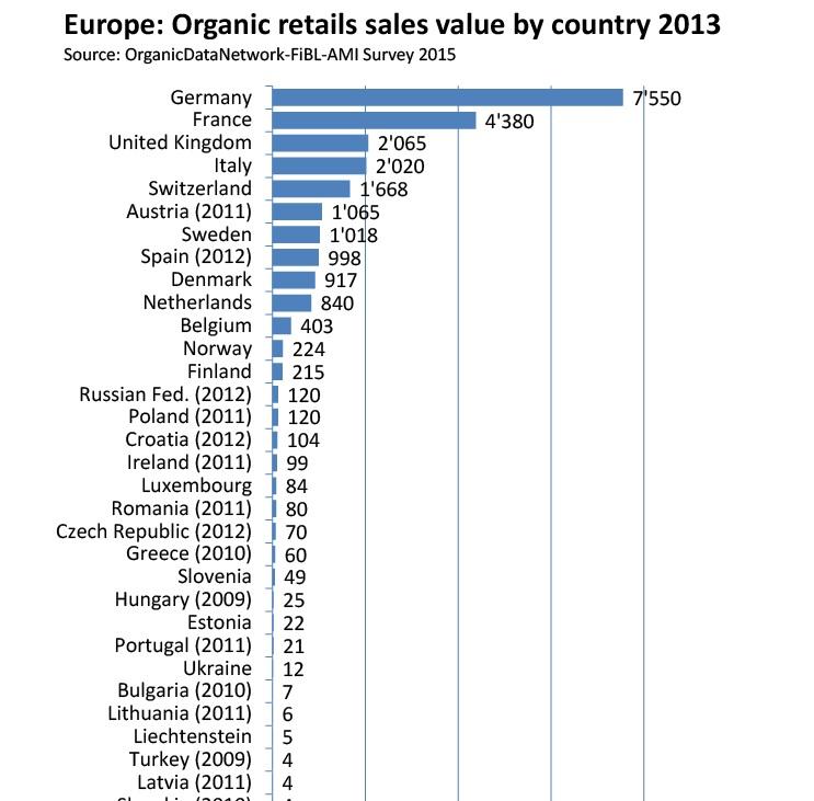 «Saxon Agriculture»: в Великобритании есть потребность в импорте 200 000 тонн органической сельхозпродукции