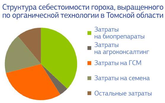 структура себестоимости гороха, выращенного по органической технологии в Томской области